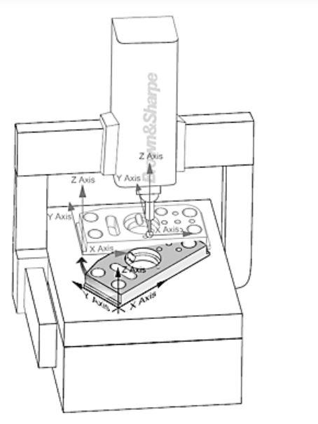 Chuyển độ đo của máy CMM