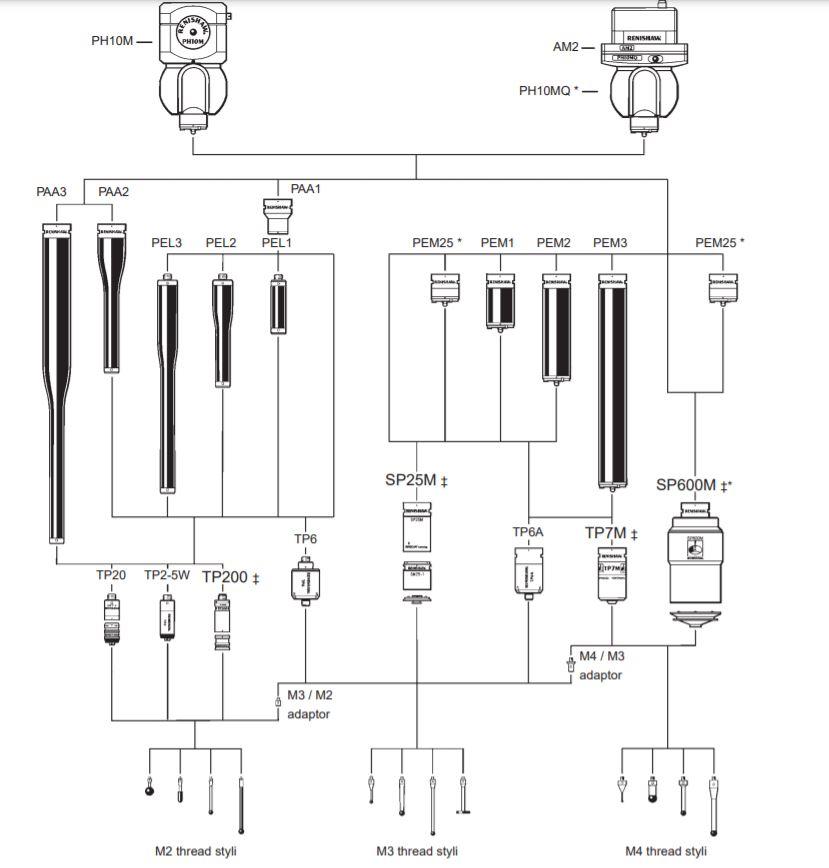 Sự khác biệt chính của đầu đo PH10M và PH10MQ