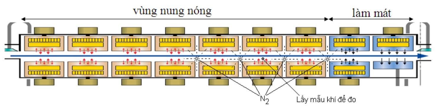 Nguyên lý hoặt động của lò hàn nhiệt convection reflow ovens
