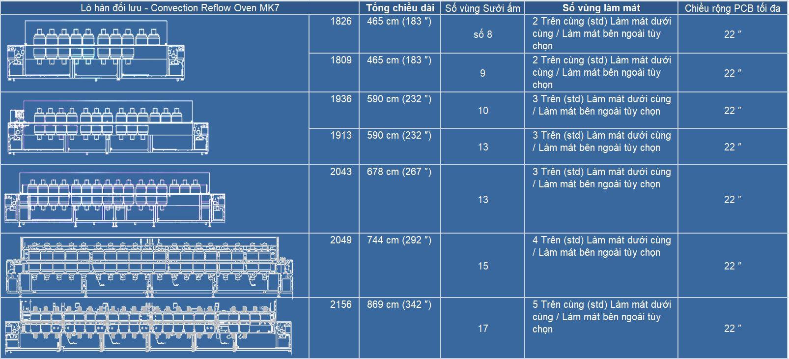 Thông số kỹ thuật của dòng lò hàn đối lưu MK -7